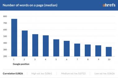 Độ dài bài viết chuẩn SEO, một bài viết chuẩn SEO nên dài bao nhiêu?